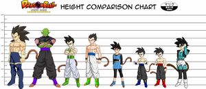 DBNA Height Chart 1 by MalikStudios