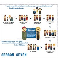 Doctor Who Season Seven Timeline by Lumos5000