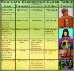 Rodinian Character Classes by farawayforest