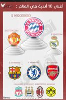 10 richest clubs in the world by HeMaBeBo