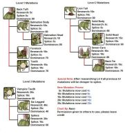 Rattus Mutation Chart by Naruta13