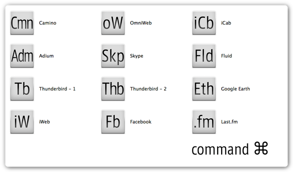 Command + Network by MooPong