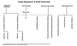 Great Weapons Flow Chart by CommodoreHorton