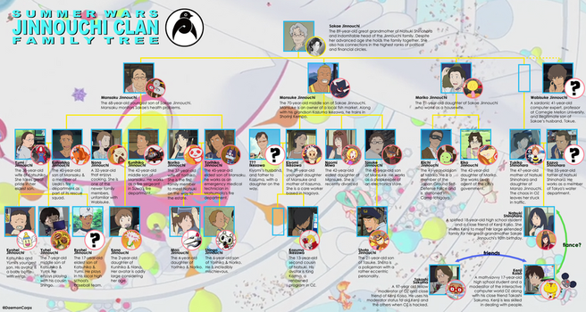 Summer Wars Family Tree by DaemonCorps