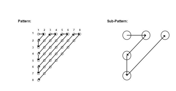 Repeating sub structure of a pattern by quickgrid