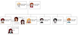 Cullen Family Tree by eternalsailorpisces