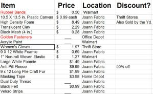 Fursuit Item List by Firestar24