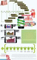 Infographic Sample by AlishahLakhani