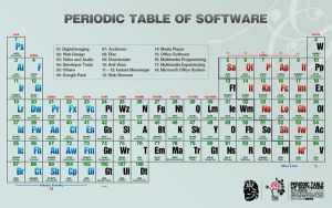 Periodic Table of Software by eastjoy