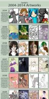 10 year art + story improvement meme (EDIT- 2004) by Saetje