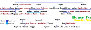 House Tyrell Family Tree by SingerofIceandFire
