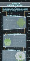 Android History Timeline [Infographic] by ArchiSimon