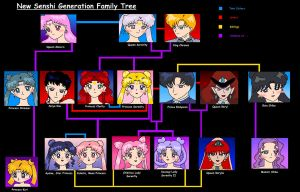 NSG Family tree by nads6969
