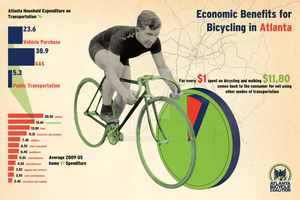 Atlanta Bicycle Coalition Info-Graphic by saifirenet