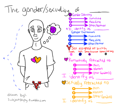 The Gender/Sexuality of Base by SubjectSkyley