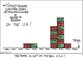 xkcd's Christmas song chart as applied to the UK by TheLastGherkin