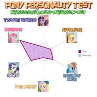 Pony Personality Test - Results by The-Tree-Admin