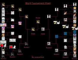 Big 6 Tournament Chart by eyeeyeYzrol