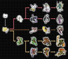 Digivolution Chart - SnowBotamon by Chameleon-Veil