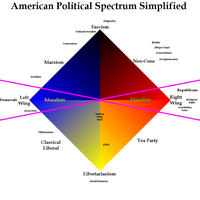 American Political Spectrum Simplified 2 by ShirouZhiwu