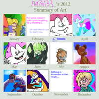 2012 Art Summary by FoamyStar