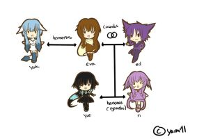 arbol genealogico part 1 by yami11