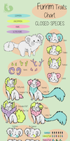 Furrim Traits Chart by Rianach