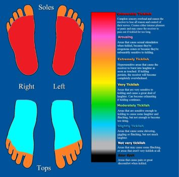Stephen Foot Tickle Chart by TicklishBlackGuy