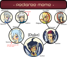 Duke Ballentine Pedigree Meme by atlas-rabbit