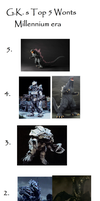 G.K. Top 5 S.H. Monsterarts Millennium wonts by GodzillaKing