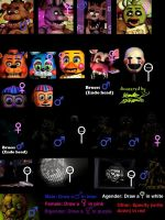 Animatronic Genders Meme (Answered by Greendrawer) by greendrawer