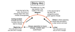Story Arc Diagram by illuminara