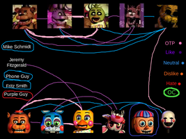 FNAF Shipping Meme by Chanzilla369