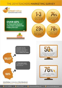 Teachers Email Marketing Survey 2014 by School-Mailings