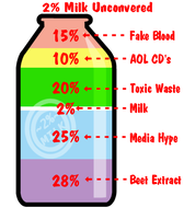 2 Percent Milk Uncovered by rocksicle