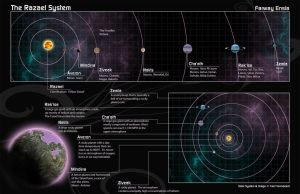 [Personal/Cartography] The Razael System by Ulario