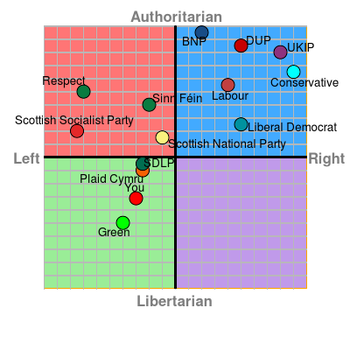 My political compass (2015 UK election) by William6208