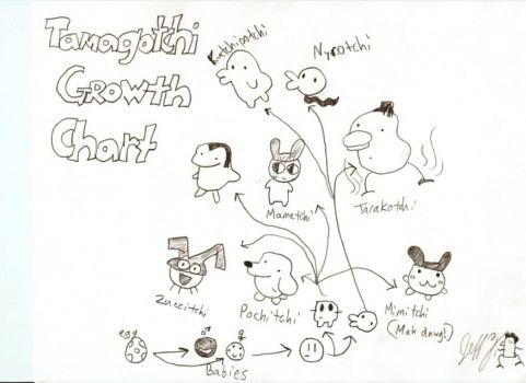 Tamagotchi Growth Chart by squigglychicken