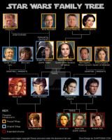 Star Wars Family Tree by Byo2010