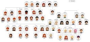 Weasley Family Tree NOT REAL by Hotaru12345