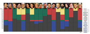 Survivor All-Stars chart by bad-asp