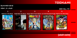 My Summer 2012 Anime Movie Top 5 by Donhill44