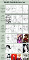 Improvement Meme 2005-2014 by AllisonStanley