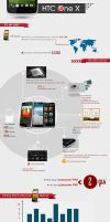 HTC One X info by MrBeO9X