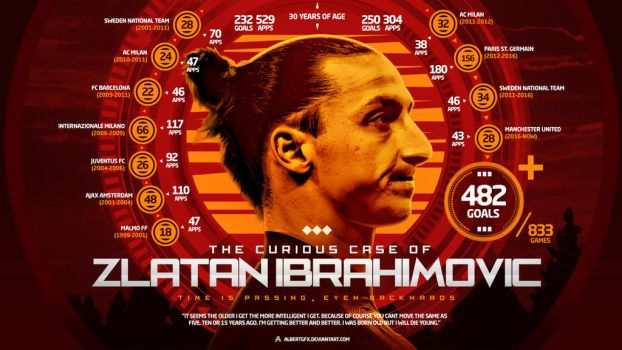 The Curious Case of Zlatan Ibrahimovic by AlbertGFX