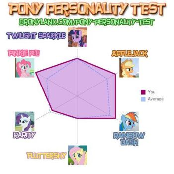 New Pony Personality Results by armored-core921